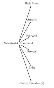 mel-p-diagram